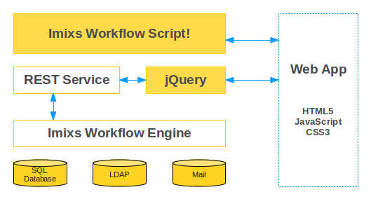 Imixs open source workflow imixs script imixs script can be used together with any other javascript library to build single page applications based on the imixs workflow einge eg ben ccuart Gallery