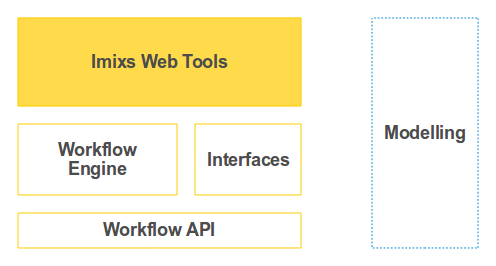 Imixs Open Source Workflow – The Imixs-Faces Web Components